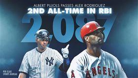 ▲普侯斯(Albert Pujols)生涯2087分打點,超越A-Rod成為史上第2多。(圖/翻攝自MLB推特)