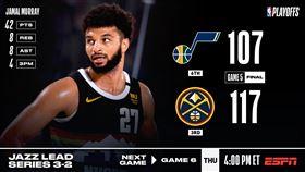 NBA/末節開外掛!穆雷率金塊續命 NBA,季後賽,丹佛金塊,Jamal Murray 翻攝自NBA官方推特