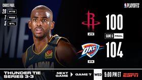 NBA/2記神三分!保羅逼和老東家 NBA,季後賽,奧克拉荷馬雷霆,Chris Paul 翻攝自NBA官方推特