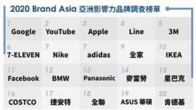 (2020亞洲影響力品牌調查榜單/經理人月刊提供)