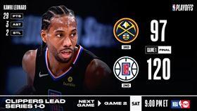 NBA/可愛3節下班 快艇血虐金塊 NBA,季後賽,洛杉磯快艇,Kawhi Leonard,Paul George,丹佛金塊 翻攝自NBA官方推特