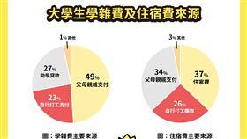 台灣的大學生都在玩樂?調查出爐超顛覆:這2項占花費5成(圖/數字科技提供)