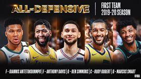 NBA/年度防陣出爐!公鹿3人入選 NBA,年度防守陣容,密爾瓦基公鹿,Giannis Antetokounmpo 翻攝自NBA官方推特