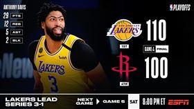 NBA/禿曼巴關鍵三分 湖人聽牌 NBA,季後賽,洛杉磯湖人,LeBron James,休士頓火箭 翻攝自NBA官方推特