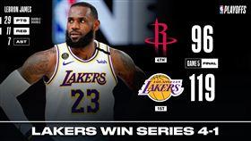 NBA/狂勝23分!湖人虐火箭晉級 NBA,季後賽,洛杉磯湖人,LeBron James,休士頓火箭,James Harden 翻攝自NBA官方推特