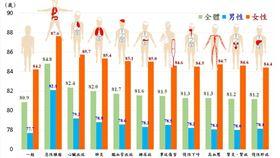 內政部統計,排除惡性腫瘤, 108年國人平均壽命可提高近4歲。(資料來源:內政部)