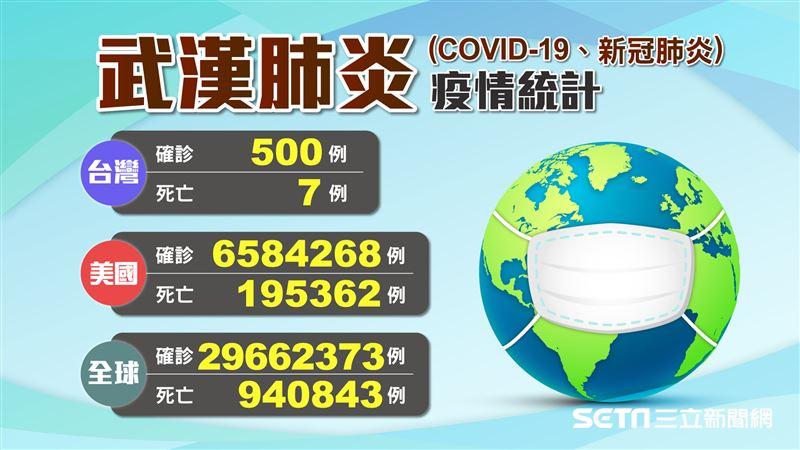 不斷更新/台灣今新增1確診 全球10大重災國一次看