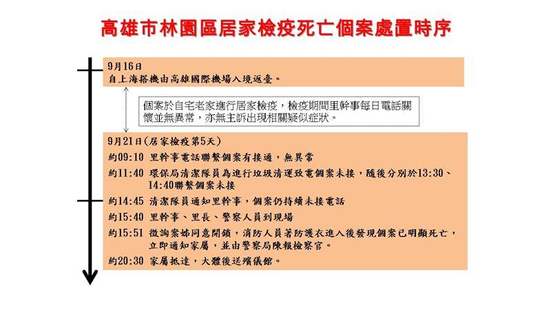 快訊/高雄林園居家檢疫女性死亡