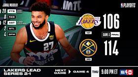 NBA/穆雷回神!救命三分射爆湖人 NBA,季後賽,丹佛金塊,Jamal Murray,洛杉磯湖人,LeBron James 翻攝自NBA官方推特