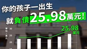 「孩子一出生負債25.98萬元」,民眾黨向行政院提3要求(圖/翻攝臉書)