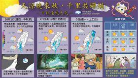 中秋,連假,天氣,中央氣象局,報天氣