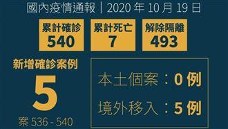 不斷更新/增5境外 台累計540例