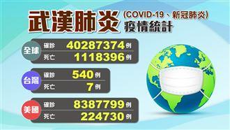台灣增5境外移入 全球確診破4千萬