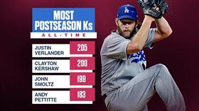 ▲柯蕭(Clayton Kershaw)飆出季後賽第200次三振。(圖/翻攝自MLB Stats推特)