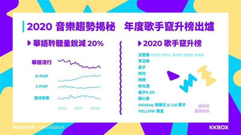 年度歌手竄升榜 KKBOX全公開