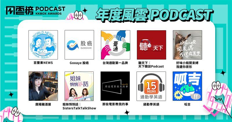 Podcast風雲榜 百靈果奪冠