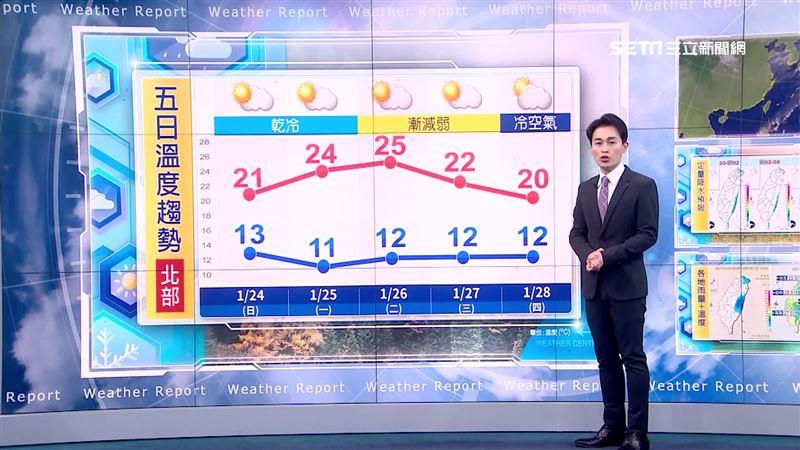 北台灣越晚越冷 入夜低溫下探12度