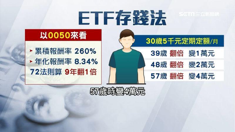 買對ETF 專家:退休有望月領4萬