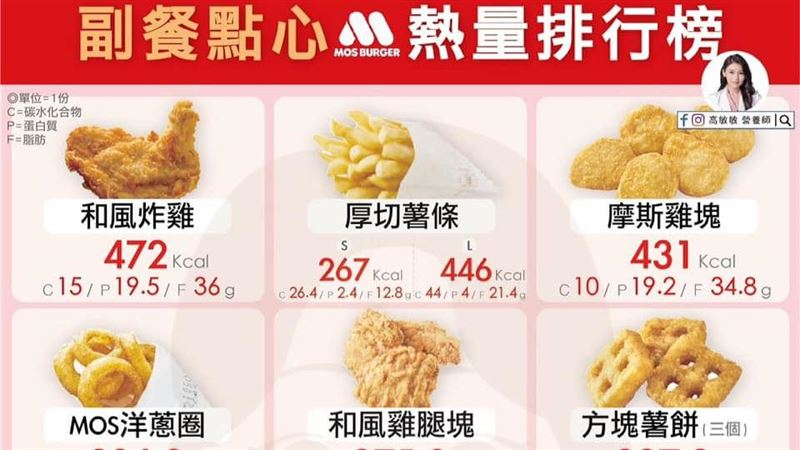 摩斯漢堡9款點心熱量排行榜!第一名曝光 最健康竟是它 | 健康 | 三立