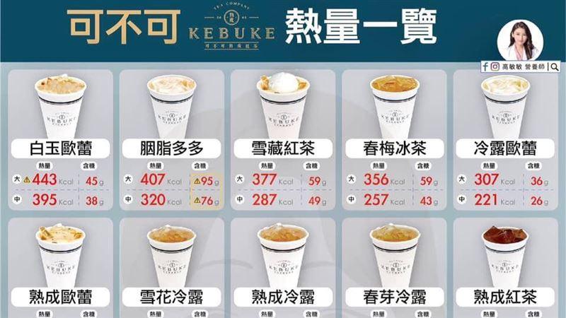 可不可紅茶熱量排行!前3名超常喝 營養師曝「含糖地雷」 | 健康 | 三