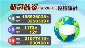 台灣「本土+1」 全球重災十國一覽