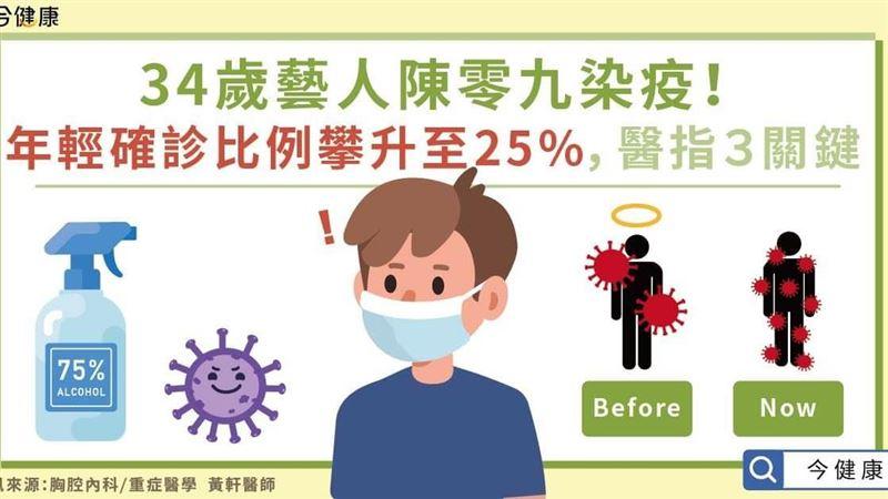 34歲藝人陳零九染疫!年輕人確診率上升醫指3關鍵