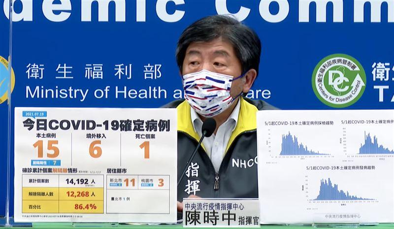 本土+15例!陳時中曝「不明感染源僅6例」:持續做疫調 | 生活 | 三