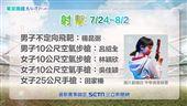 東京奧運 射擊 中華隊選手:楊昆弼、呂紹全、林穎欣、吳佳穎、田家榛