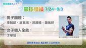 東京奧運 競技體操 中華隊選手:李智凱、唐嘉鴻、洪源禧、蕭佑然、丁華恬