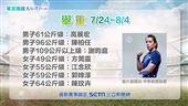 東京奧運 舉重 中華隊選手:高展宏、陳柏任、謝昀庭、方莞靈、江念欣、郭婞淳、陳玟卉