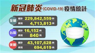 全球累計471萬病歿 全球疫情一覽