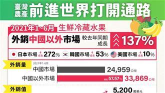 中國禁釋迦台灣慘了?一圖曝外銷爆量