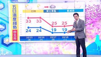 入秋最強東北風!週六起溼涼恐16度