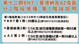 第12輪BNT疫苗 逾86萬人預約
