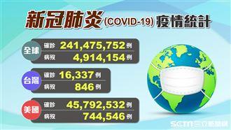 台灣今3個+0 全球最慘10國一覽